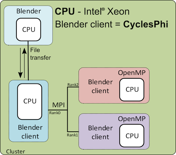 cyclesPhi_principle_CPU.png