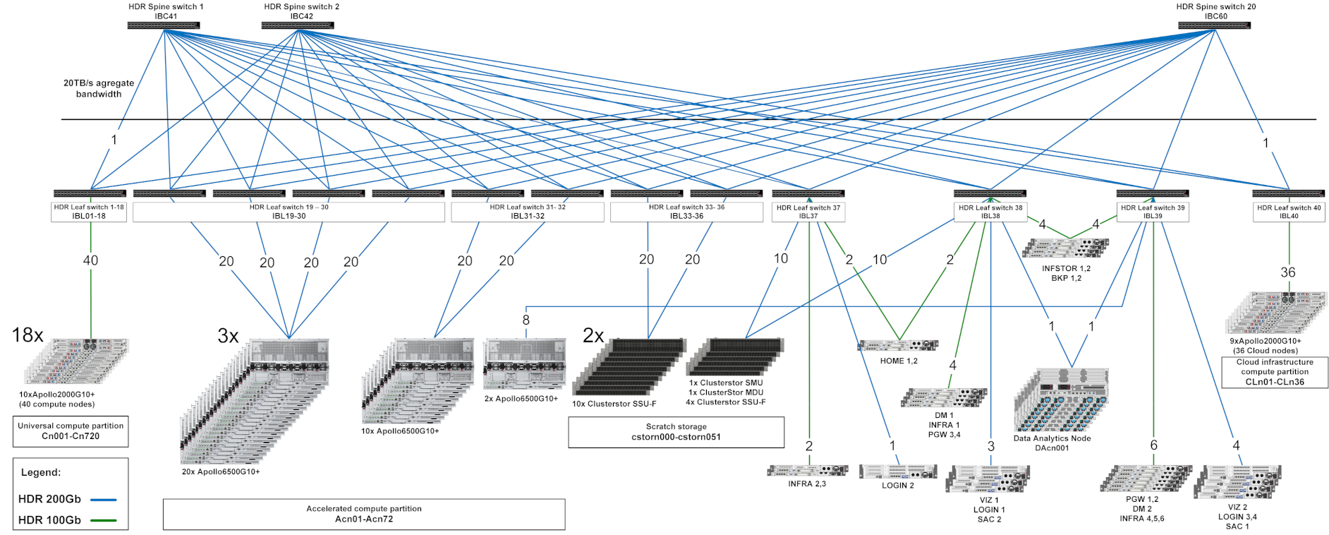 docs.it4i/karolina/img/compute_network_topology_v2.png