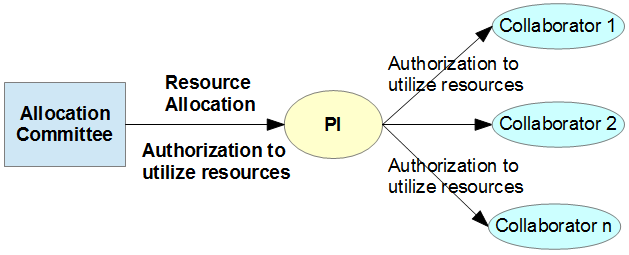 docs.it4i.cz/anselm-cluster-documentation/Authorization_chain.png