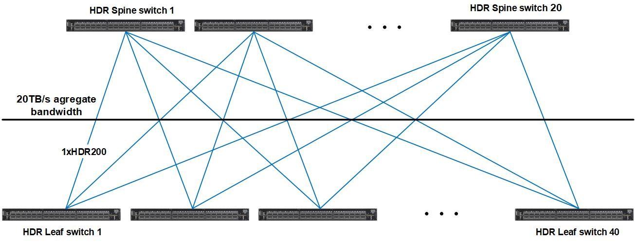 docs.it4i/karolina/img/compute_network_topology.png